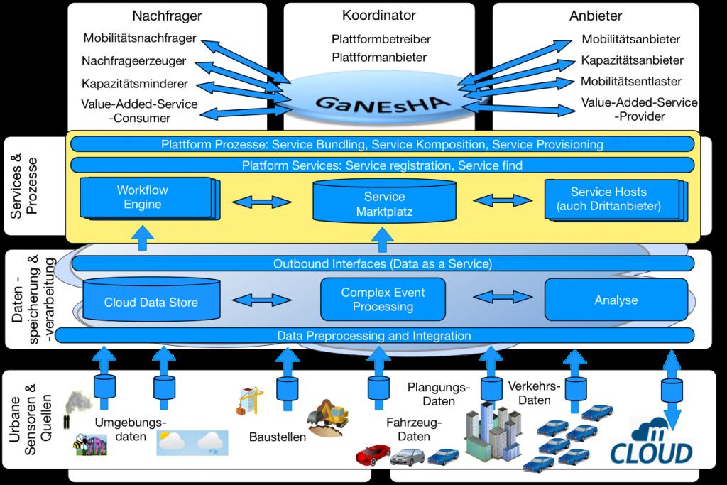 Die GaNEsHA-Plattform im Überblick