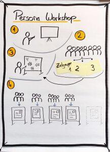 Forentreffen Persona-Methode für Datenbasierte Geschäftsmodelle